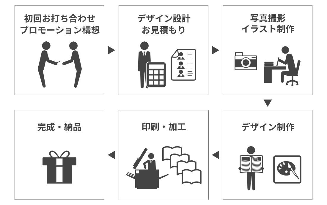 印刷物の制作の流れ